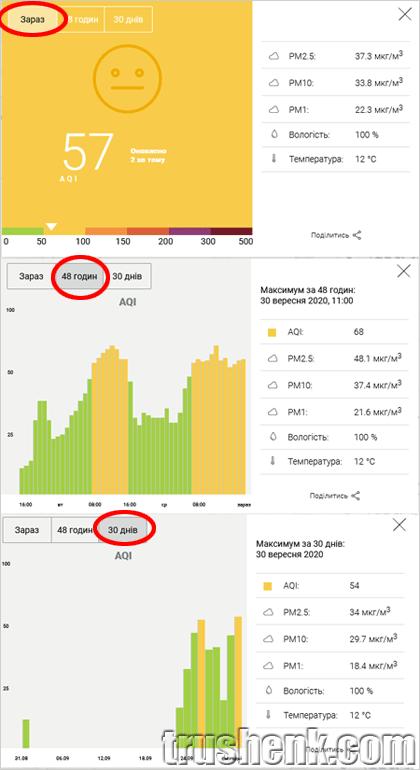 Диаграмма индекса воздуха