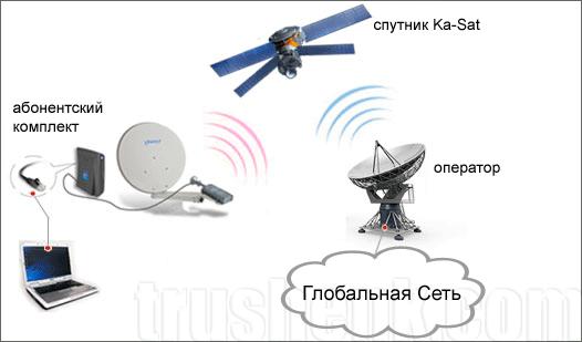 почему спутниковый интернет такой дорогой
